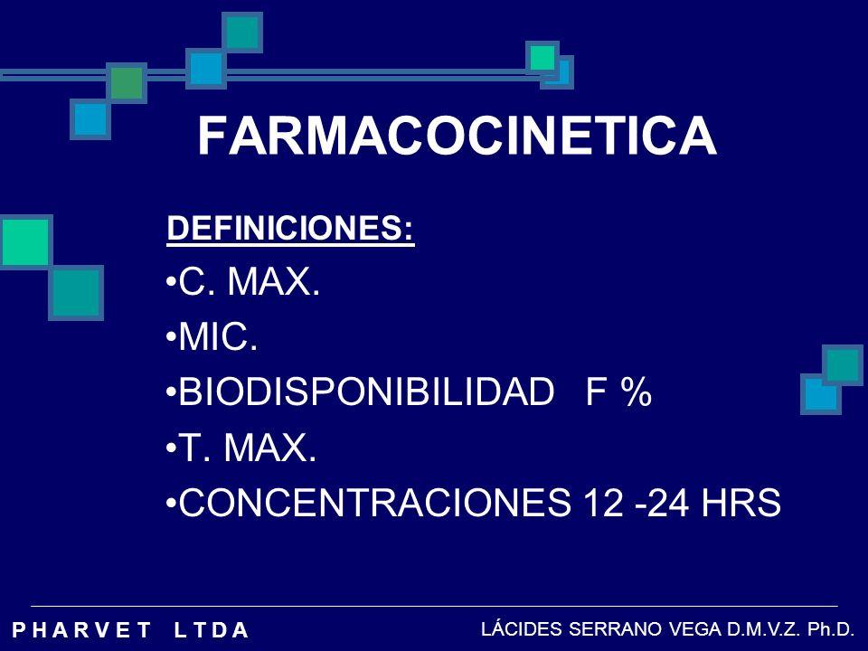 FARMACOCINETICA C. MAX. MIC. BIODISPONIBILIDAD F % T. MAX.