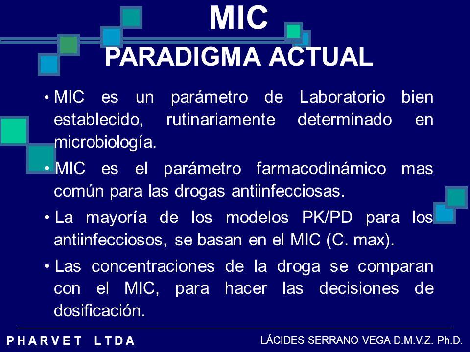 MICPARADIGMA ACTUAL. MIC es un parámetro de Laboratorio bien establecido, rutinariamente determinado en microbiología.