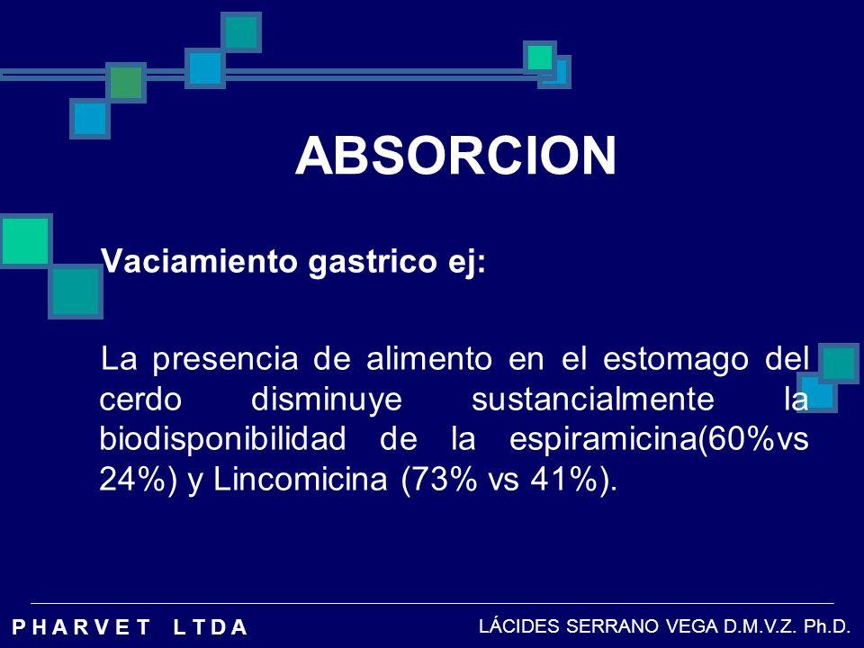 ABSORCION Vaciamiento gastrico ej: