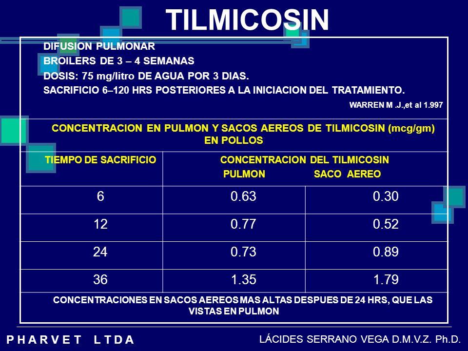 TILMICOSIN DIFUSION PULMONAR. BROILERS DE 3 – 4 SEMANAS. DOSIS: 75 mg/litro DE AGUA POR 3 DIAS.