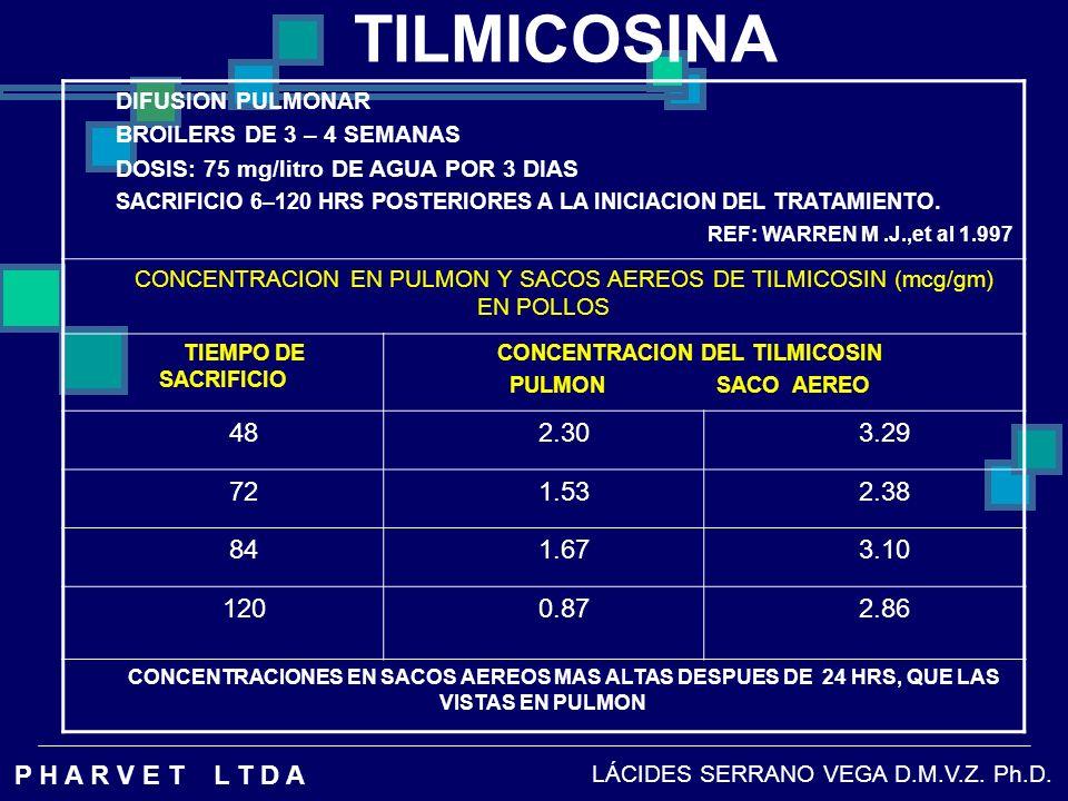 TILMICOSINA DIFUSION PULMONAR. BROILERS DE 3 – 4 SEMANAS. DOSIS: 75 mg/litro DE AGUA POR 3 DIAS.