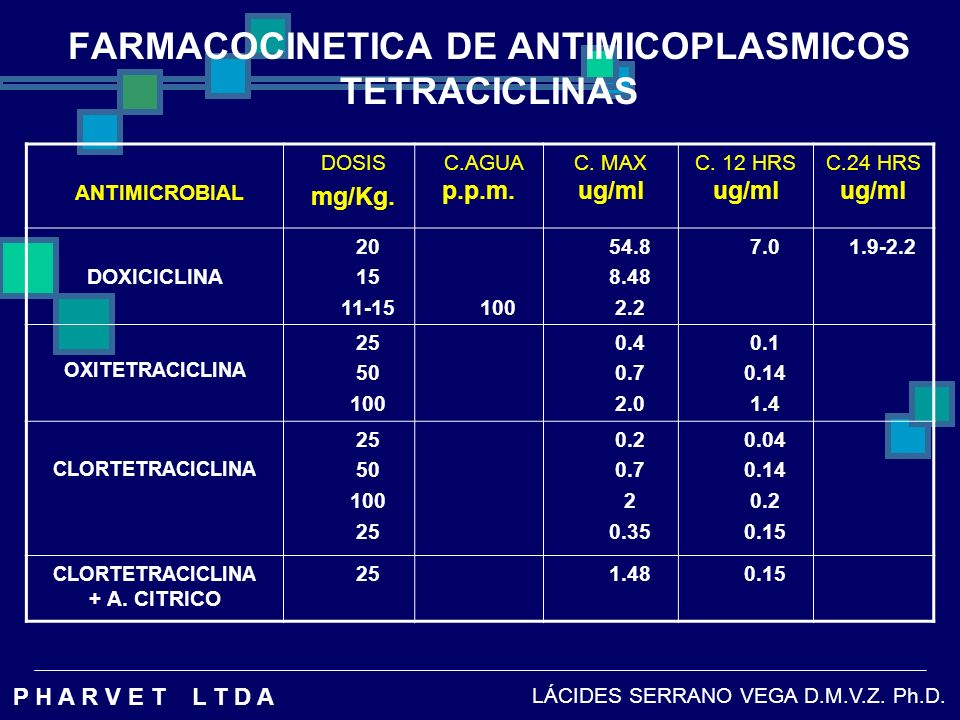 FARMACOCINETICA DE ANTIMICOPLASMICOS TETRACICLINAS