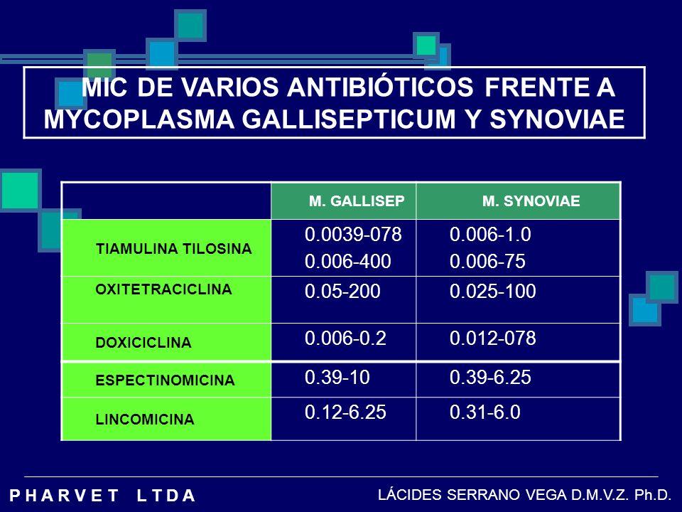 MIC DE VARIOS ANTIBIÓTICOS FRENTE A MYCOPLASMA GALLISEPTICUM Y SYNOVIAE