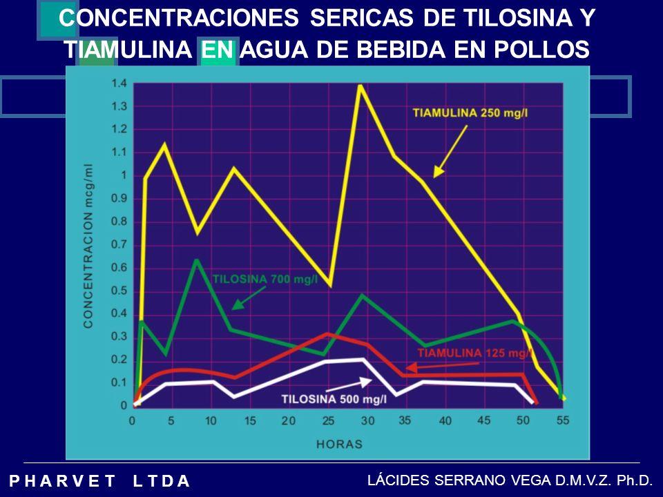 CONCENTRACIONES SERICAS DE TILOSINA Y TIAMULINA EN AGUA DE BEBIDA EN POLLOS