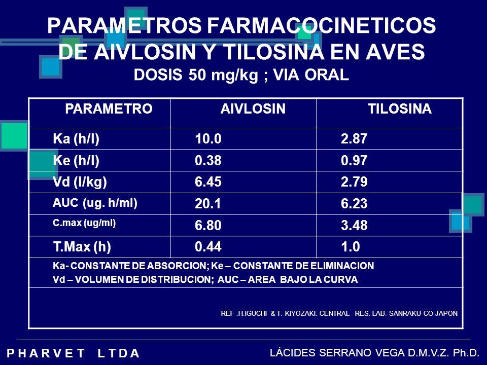 PARAMETROS FARMACOCINETICOS DE AIVLOSIN Y TILOSINA EN AVES DOSIS 50 mg/kg ; VIA ORAL