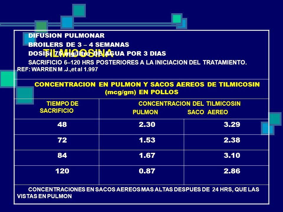 CONCENTRACION DEL TILMICOSIN