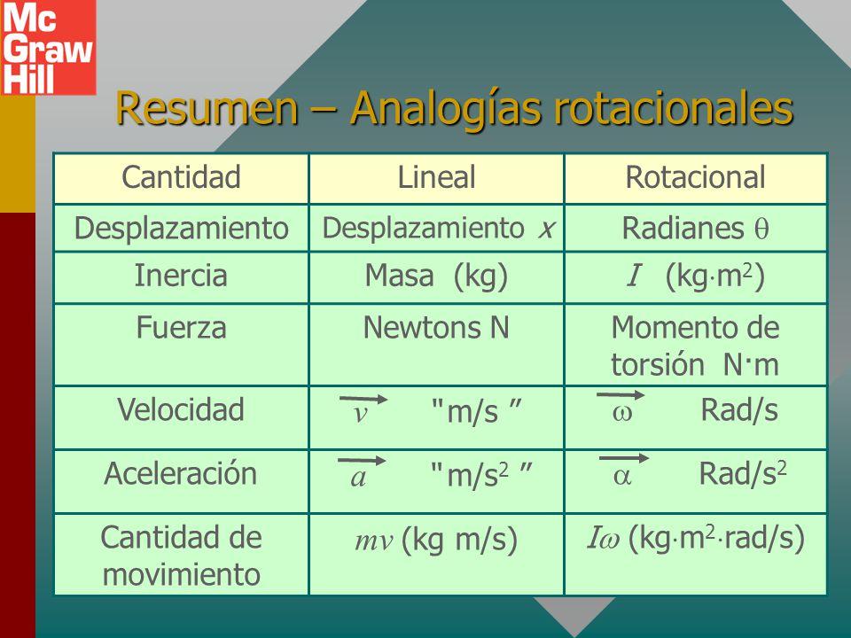 Resumen – Analogías rotacionales