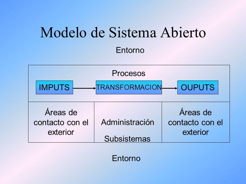 Modelo de Sistema Abierto