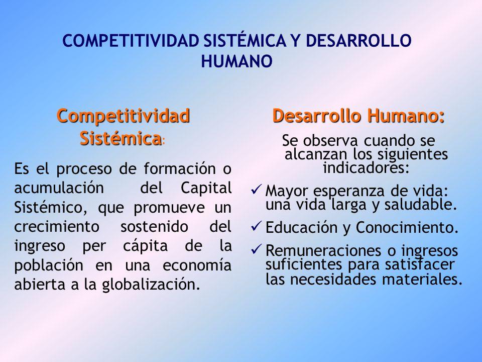 COMPETITIVIDAD SISTÉMICA Y DESARROLLO HUMANO
