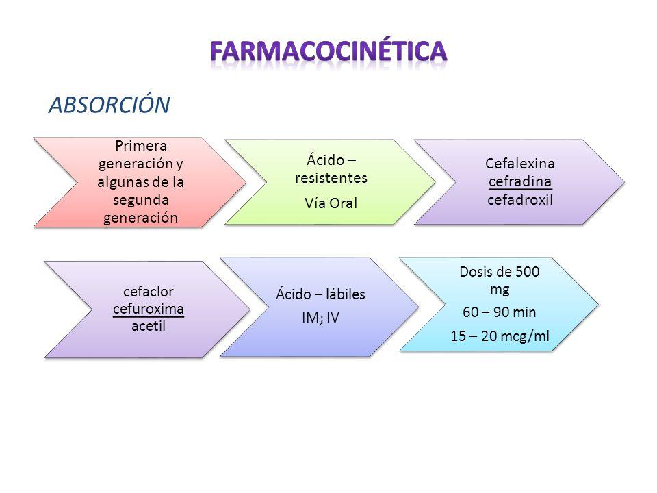 Farmacocinética ABSORCIÓN