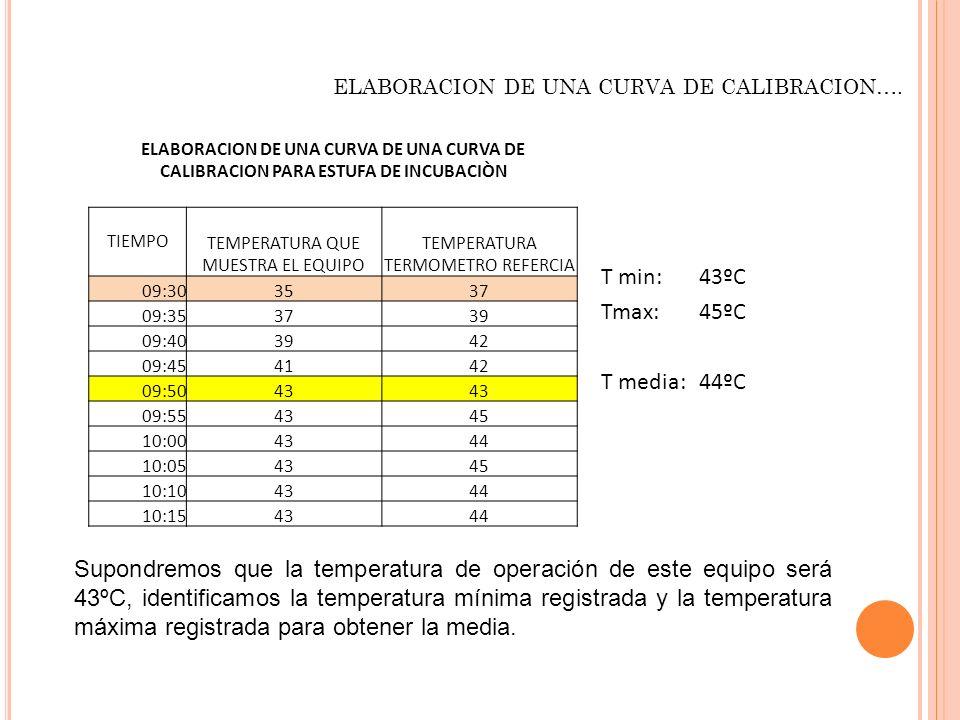 T min: 43ºC Tmax: 45ºC T media: 44ºC