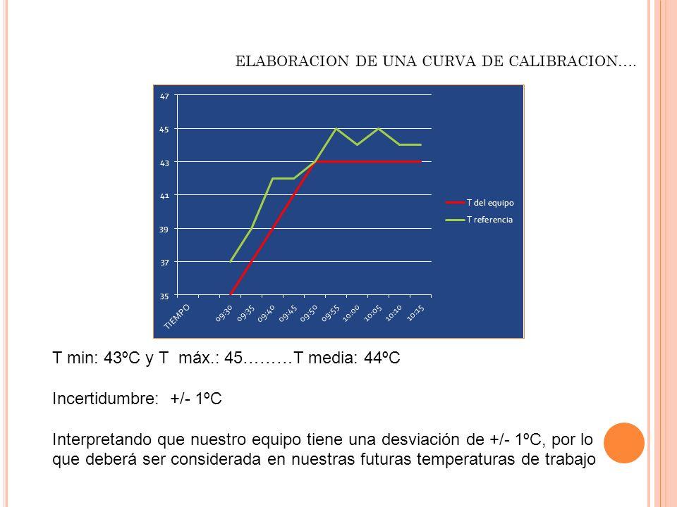T min: 43ºC y T máx.: 45………T media: 44ºC Incertidumbre: +/- 1ºC