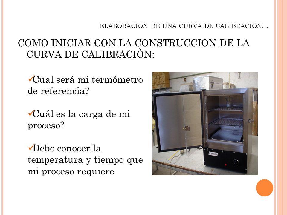 COMO INICIAR CON LA CONSTRUCCION DE LA CURVA DE CALIBRACIÒN: