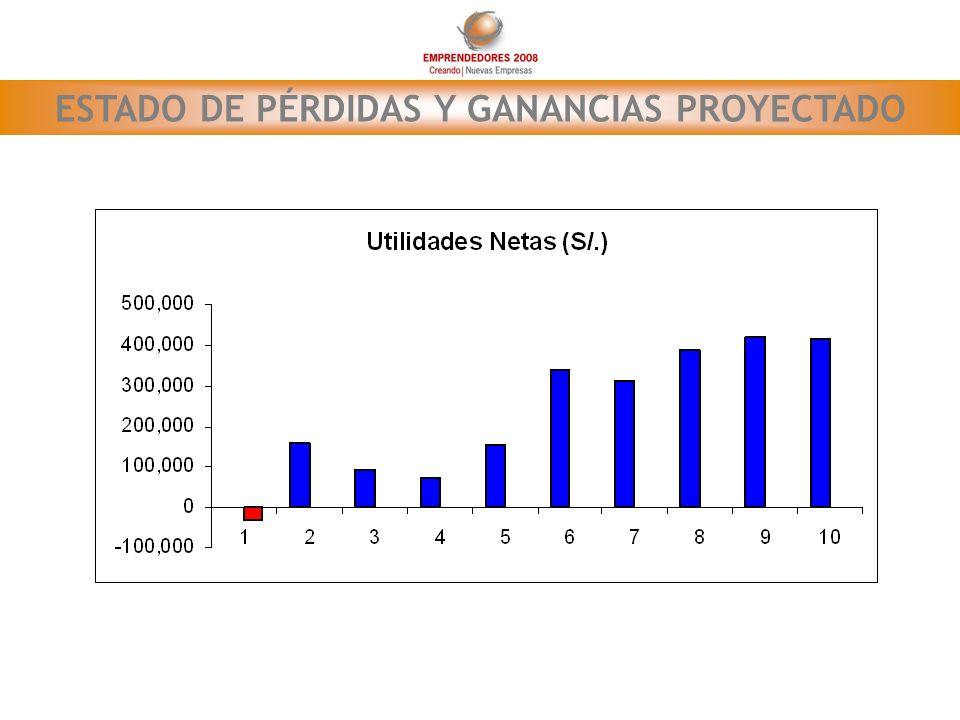 ESTADO DE PÉRDIDAS Y GANANCIAS PROYECTADO