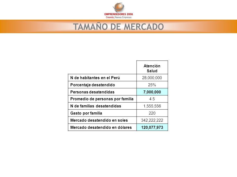 TAMAÑO DE MERCADO Atención Salud N de habitantes en el Perú 28,000,000