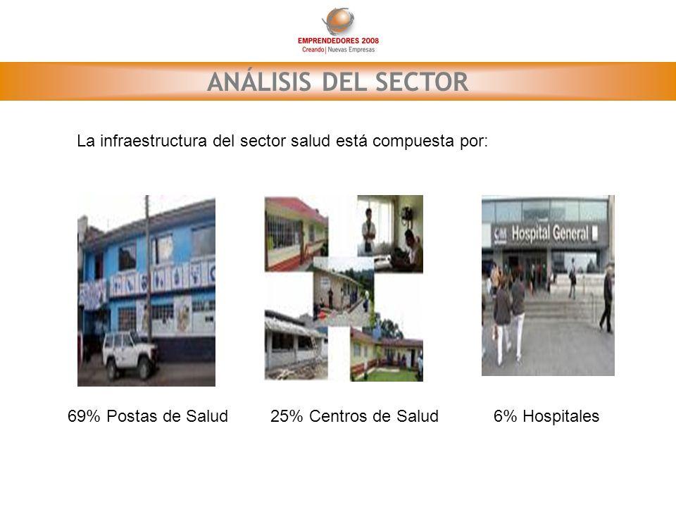 ANÁLISIS DEL SECTOR La infraestructura del sector salud está compuesta por: 69% Postas de Salud. 25% Centros de Salud.
