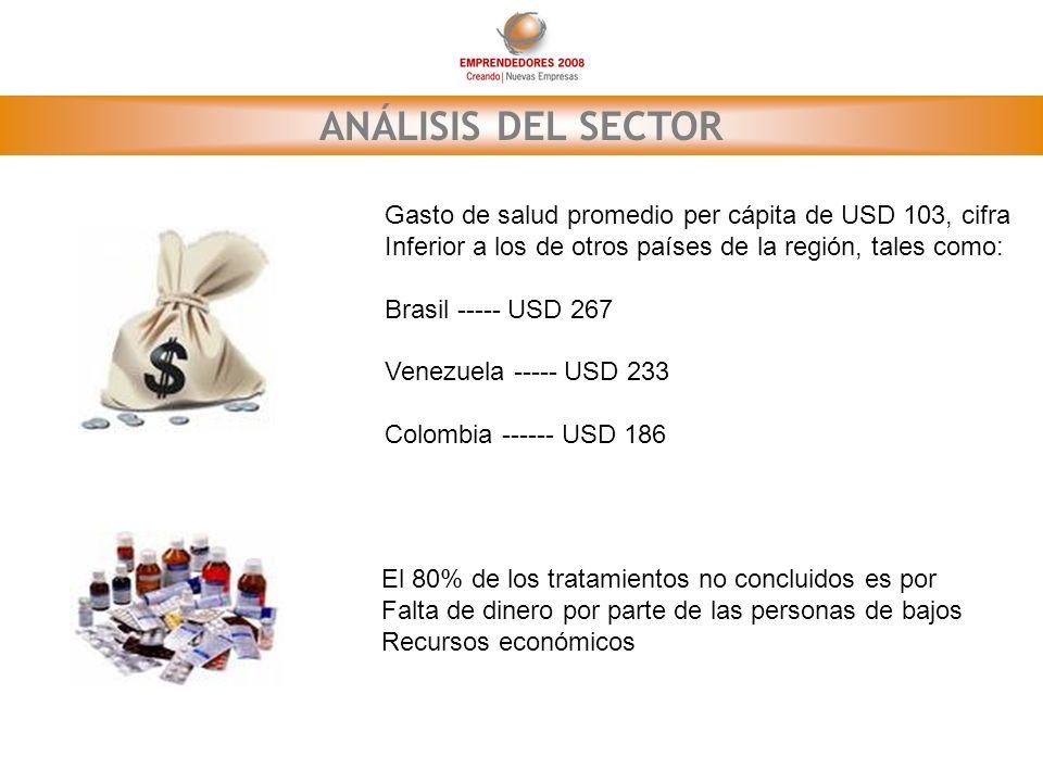 ANÁLISIS DEL SECTOR Gasto de salud promedio per cápita de USD 103, cifra. Inferior a los de otros países de la región, tales como: