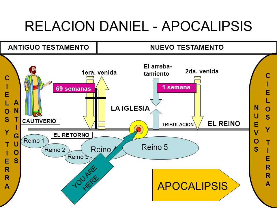 RELACION DANIEL - APOCALIPSIS
