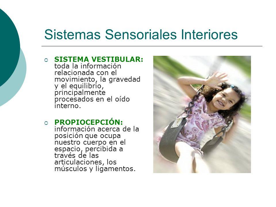 Sistemas Sensoriales Interiores