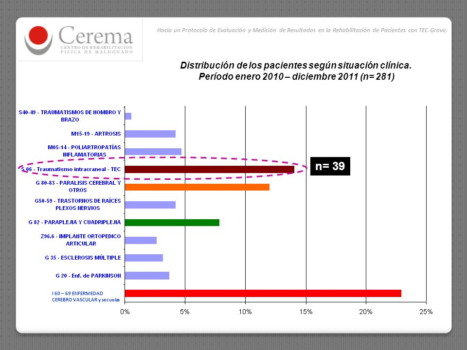 n= 39 Distribución de los pacientes según situación clínica.