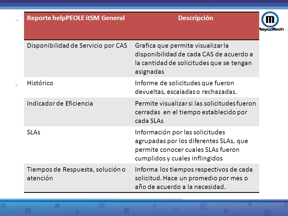 Reporte helpPEOLE itSM General