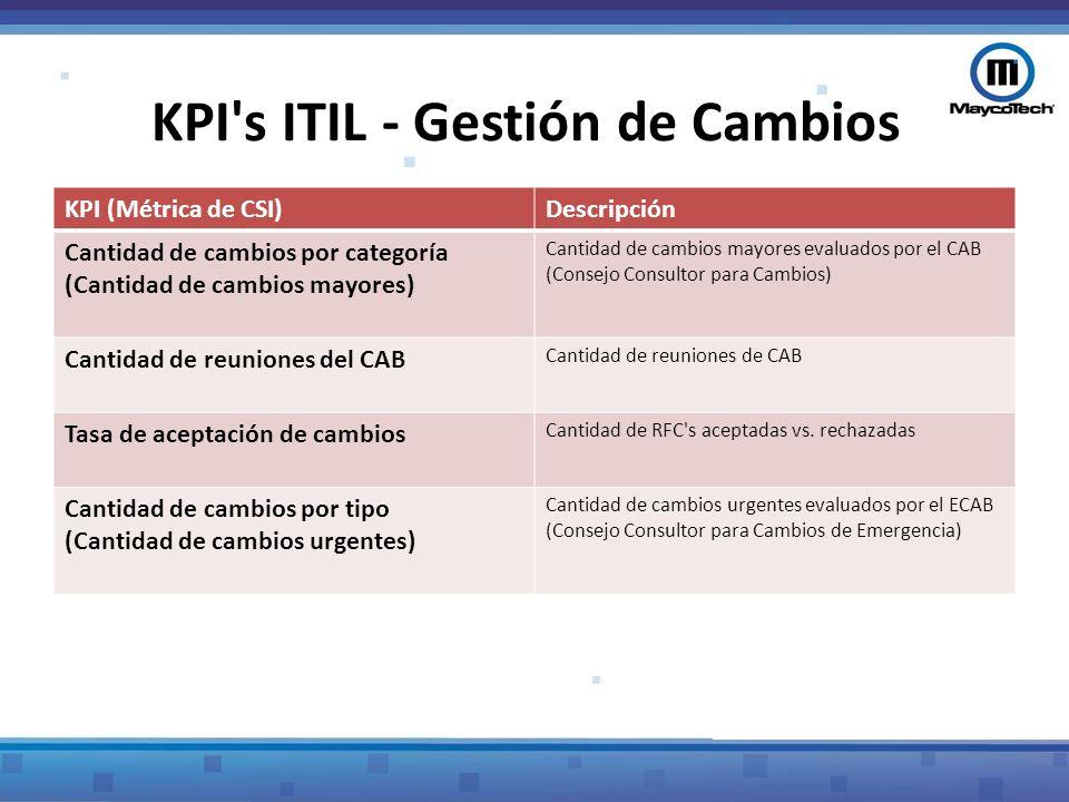 KPI s ITIL - Gestión de Cambios