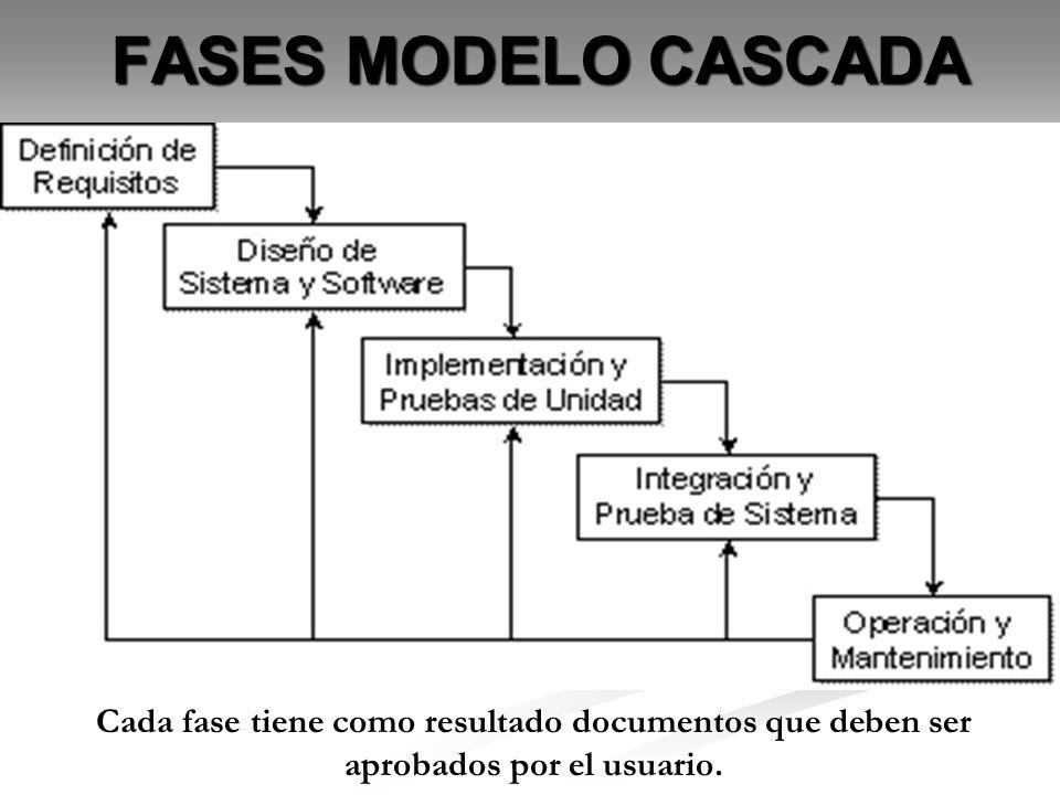 FASES MODELO CASCADACada fase tiene como resultado documentos que deben ser aprobados por el usuario.