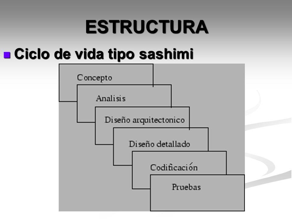 ESTRUCTURA Ciclo de vida tipo sashimi