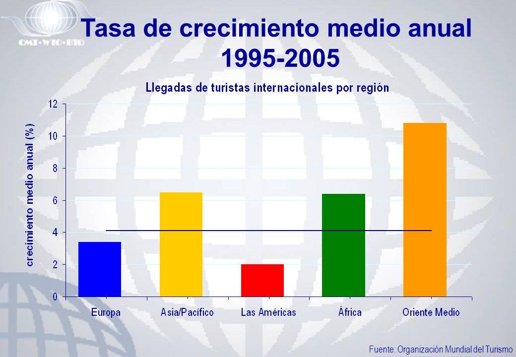 Tasa de crecimiento medio anual 1995-2005