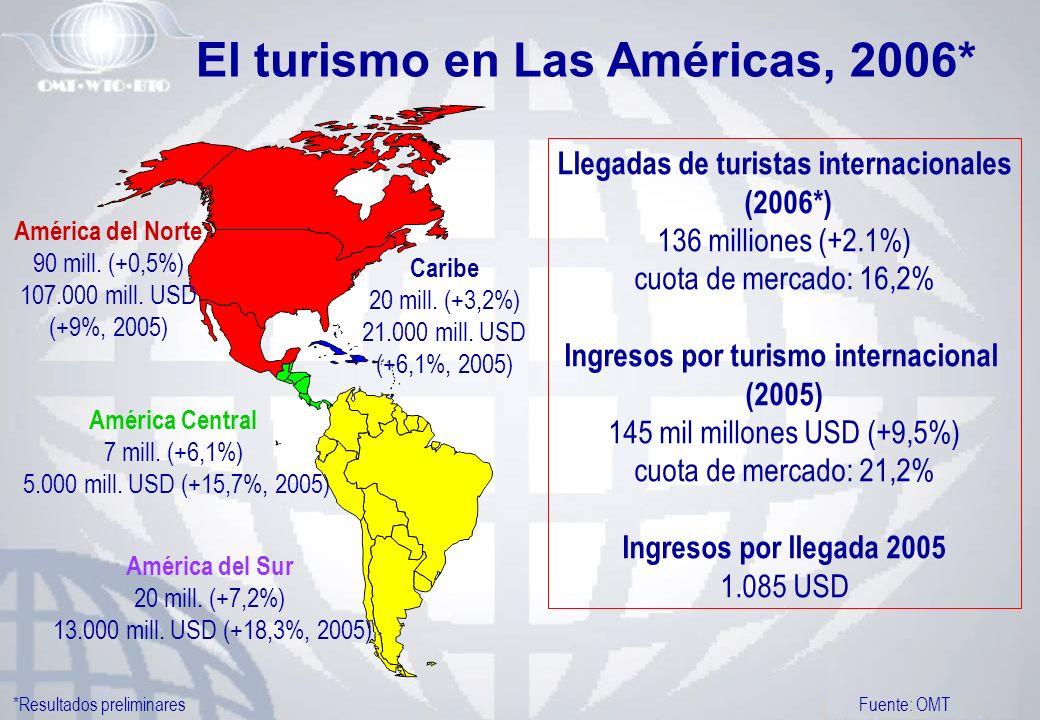 El turismo en Las Américas, 2006*