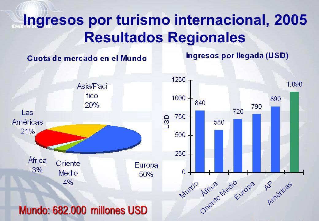 Ingresos por turismo internacional, 2005 Resultados Regionales