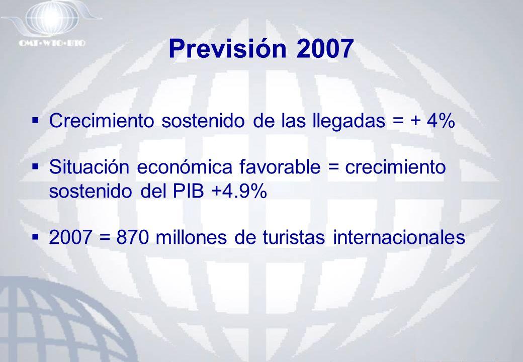 Previsión 2007 Crecimiento sostenido de las llegadas = + 4%