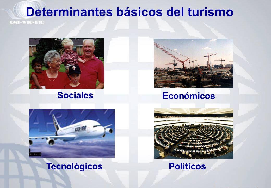 Determinantes básicos del turismo