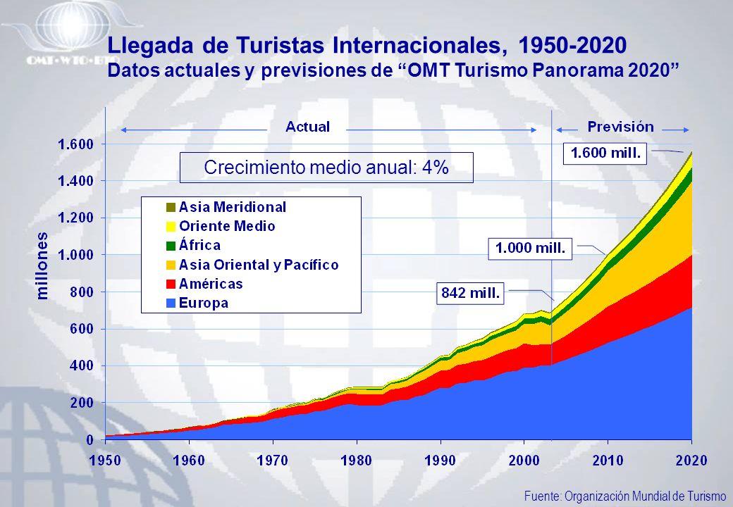 Llegada de Turistas Internacionales, 1950-2020