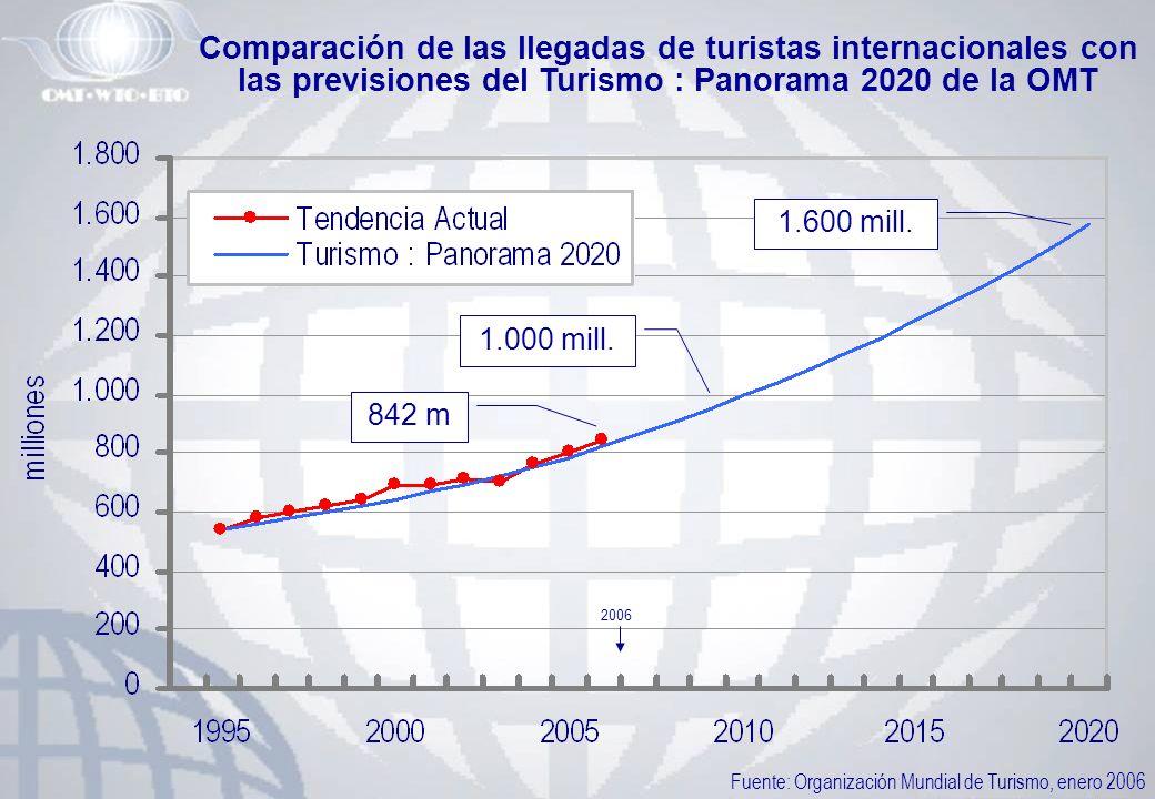 Fuente: Organización Mundial de Turismo, enero 2006