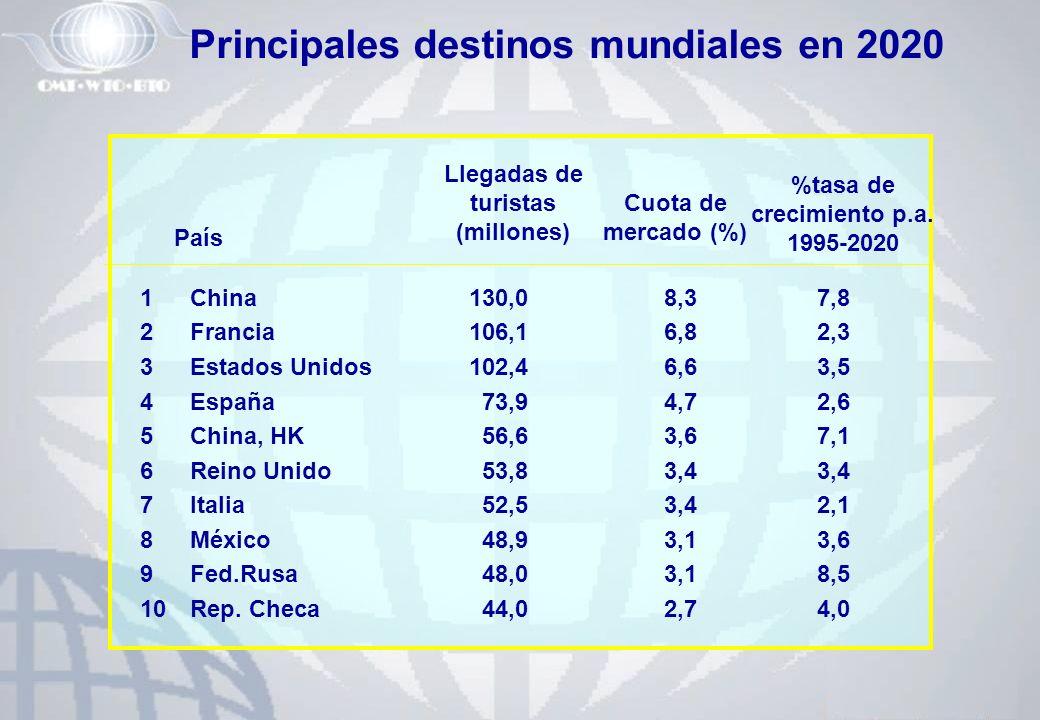 Principales destinos mundiales en 2020 %tasa de crecimiento p.a.