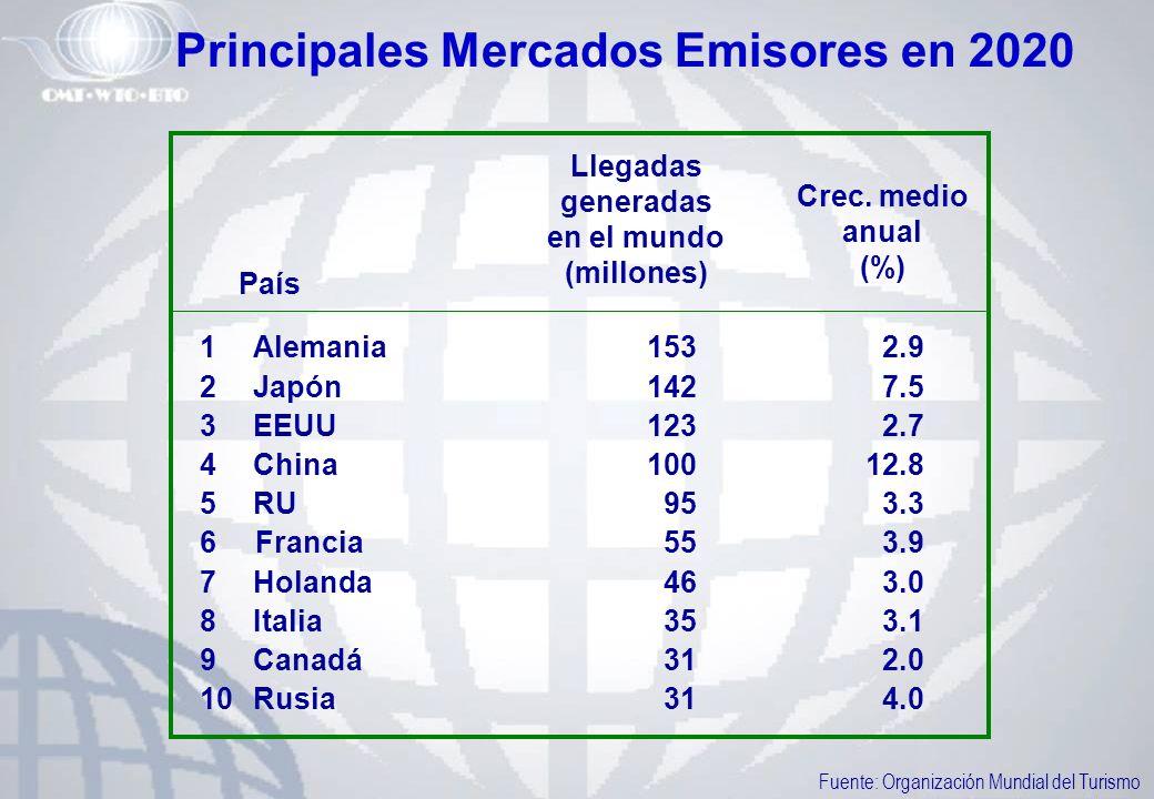 Principales Mercados Emisores en 2020