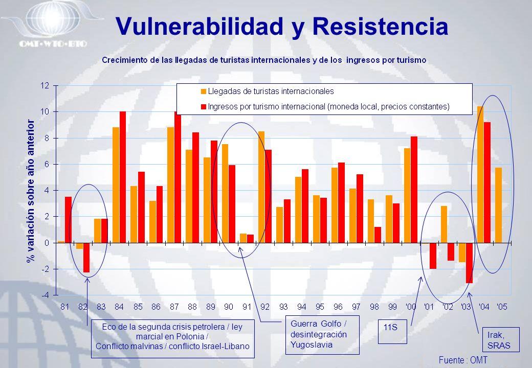 Vulnerabilidad y Resistencia
