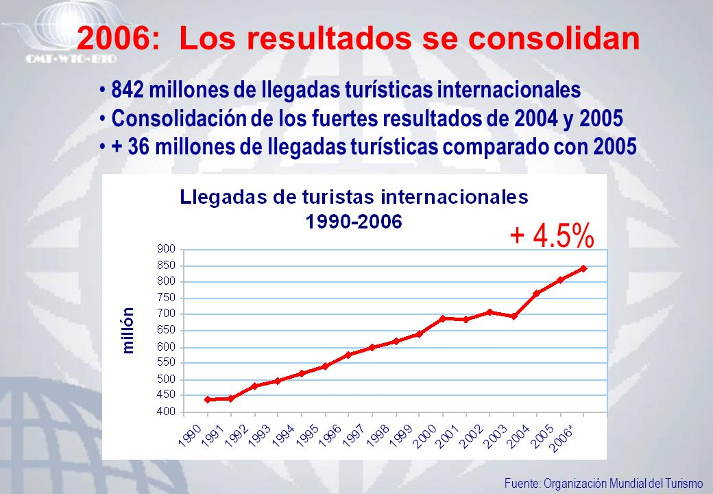 2006: Los resultados se consolidan