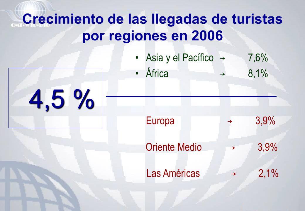 Crecimiento de las llegadas de turistas por regiones en 2006