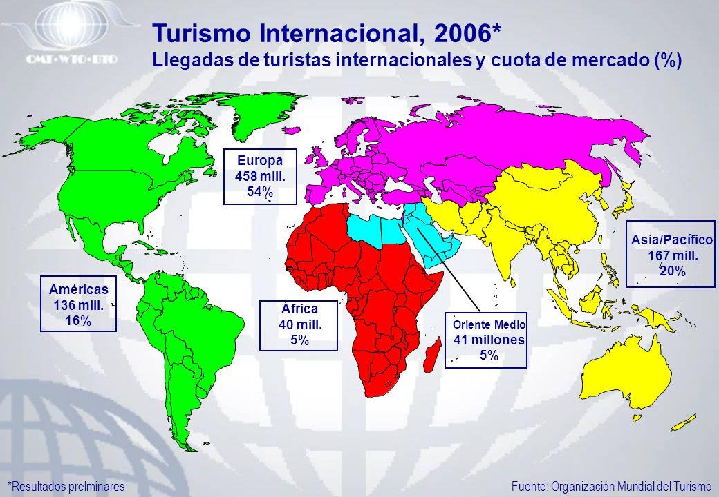 Turismo Internacional, 2006*
