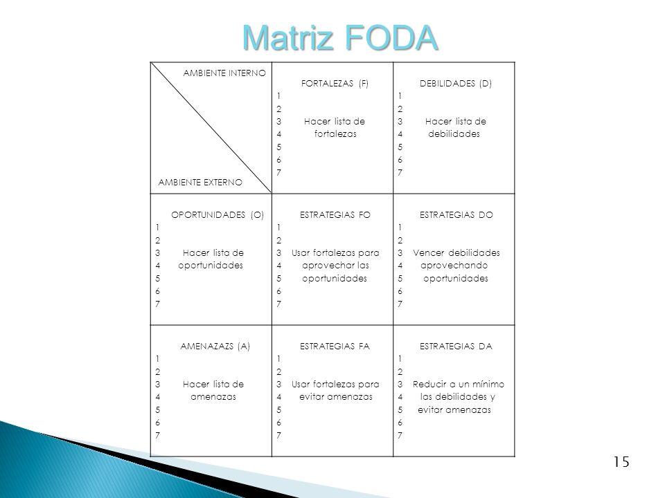 Matriz FODA AMBIENTE INTERNO AMBIENTE EXTERNO FORTALEZAS (F) 1 2