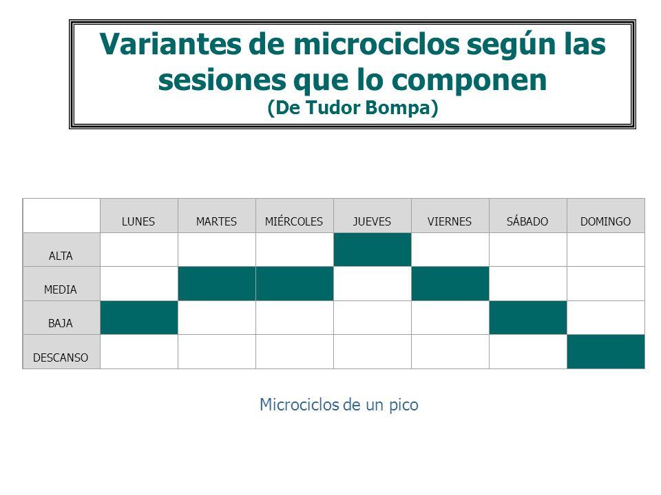 Variantes de microciclos según las sesiones que lo componen (De Tudor Bompa)