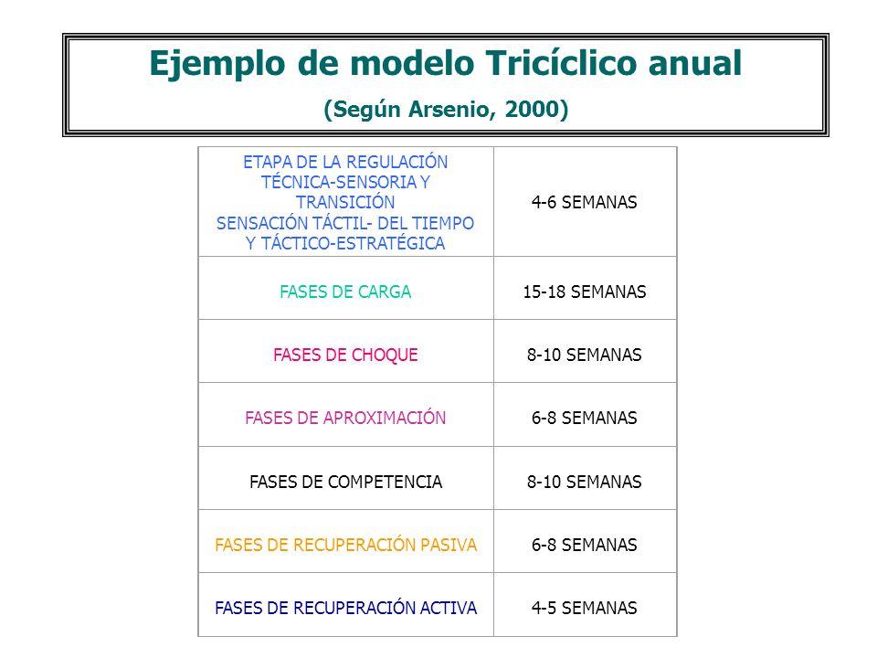 Ejemplo de modelo Tricíclico anual