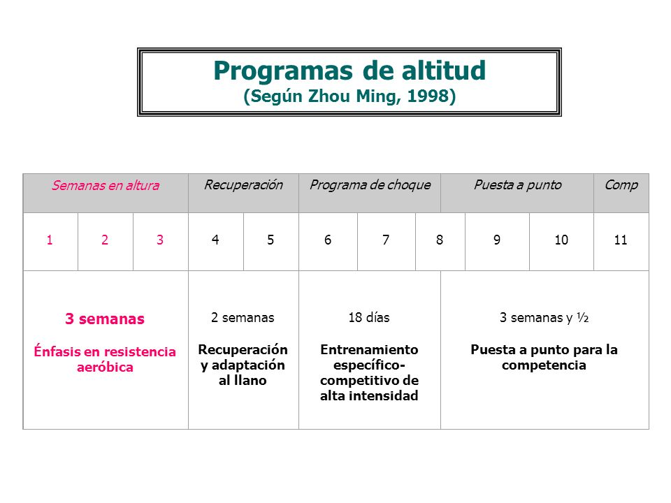 Programas de altitud (Según Zhou Ming, 1998)