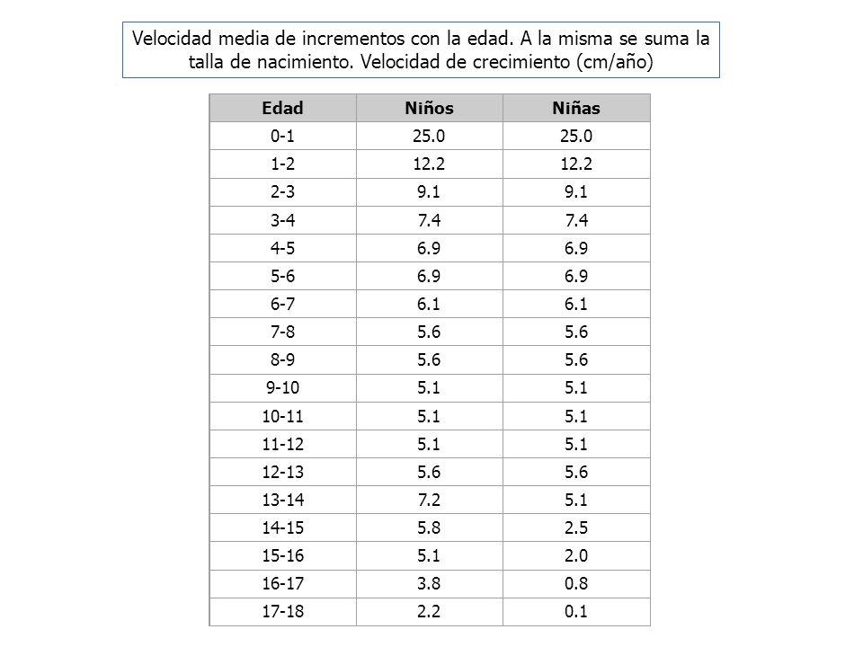 Velocidad media de incrementos con la edad. A la misma se suma la talla de nacimiento. Velocidad de crecimiento (cm/año)