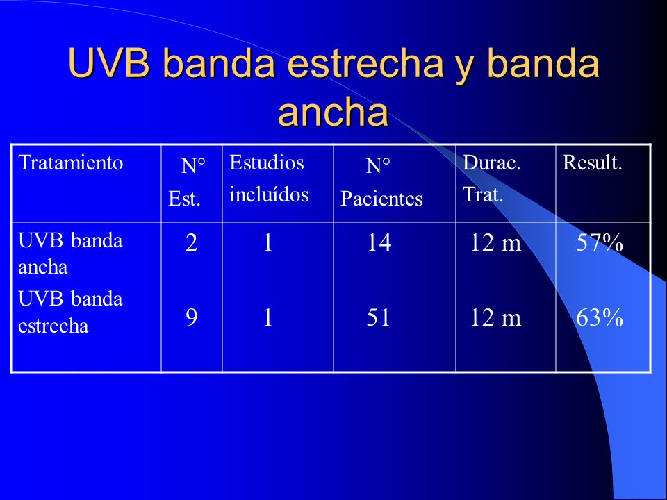 UVB banda estrecha y banda ancha