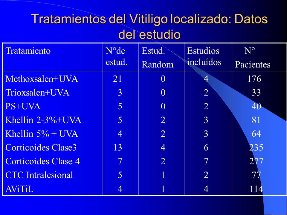 Tratamientos del Vitiligo localizado: Datos del estudio