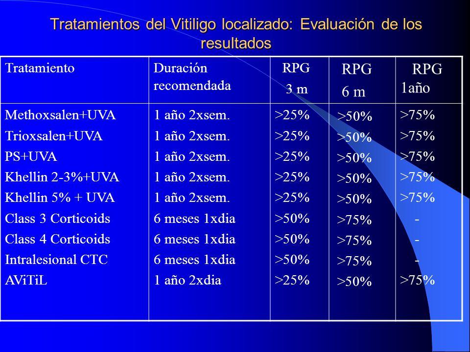 Tratamientos del Vitiligo localizado: Evaluación de los resultados