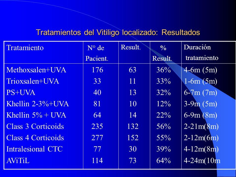 Tratamientos del Vitiligo localizado: Resultados
